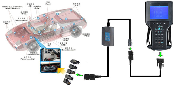 gm-tech2-diagnostic-scanner-candi-connection-1.jpg