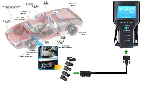 gm-tech2-diagnostic-scanner-candi-connection-2.jpg