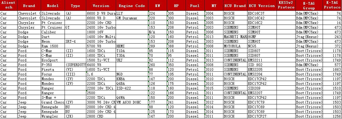 KESS 5.017 KTAG 7.020 For USA Cars